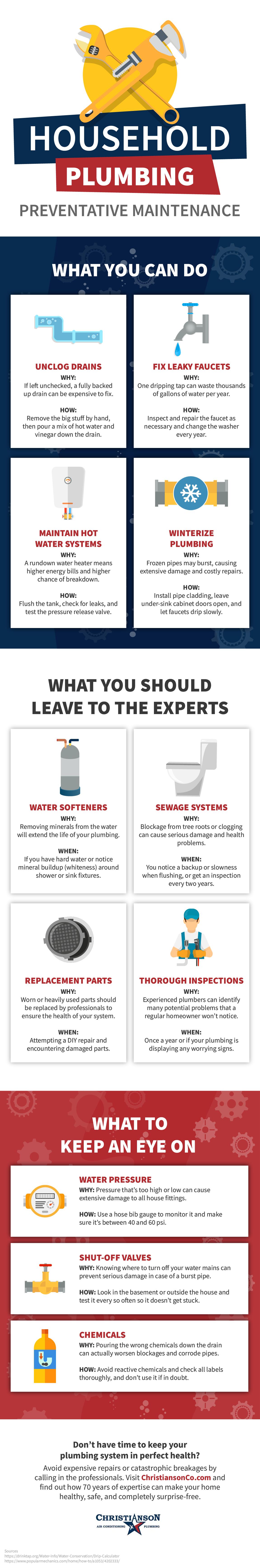 Household Plumbing Preventative Maintenance Infographic