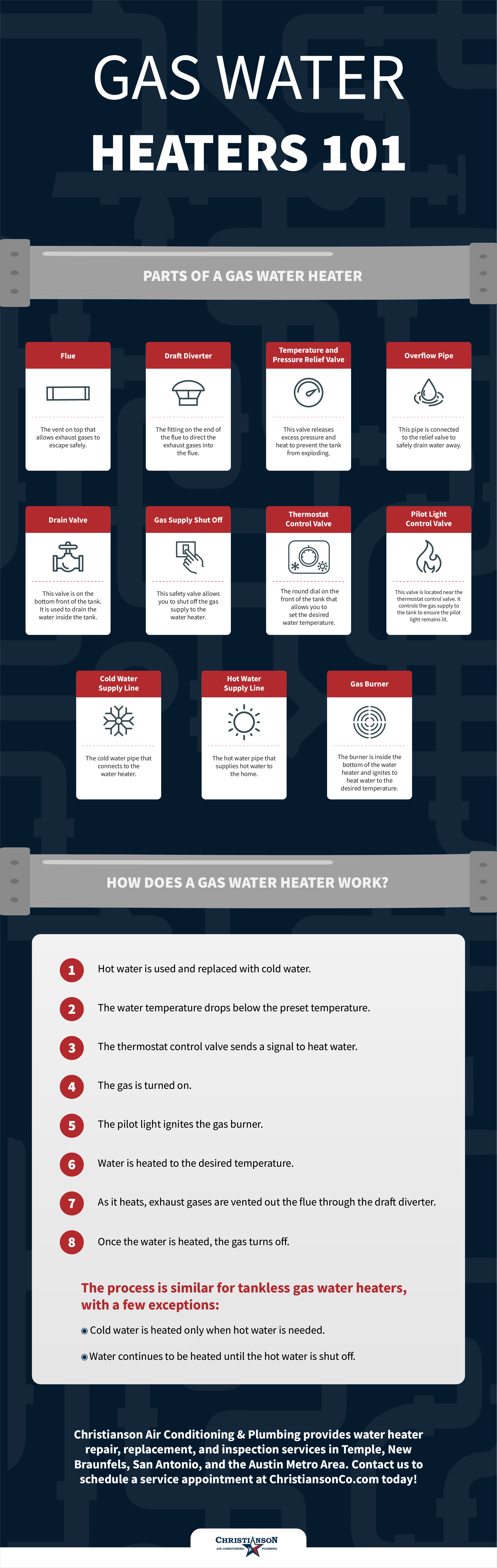 Gas Water Heaters 101 Infographic